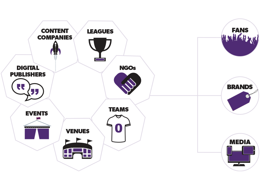 Our Clients: Digital start-ups, leagues, NGOs, teams, venues, events, publishers. Their Customers: Fans, brands, media