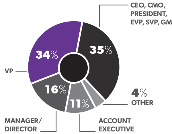 CEO, CMO, President, EVP, SVP, GM: 35%, VP: 34%, Manager/Director: 16%, Account Executive: 11%, Other: 4%
